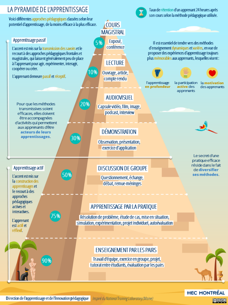 Pyramide_de_l_Apprentissage